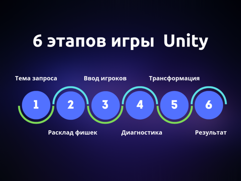 6 этапов квантовой игры Unity